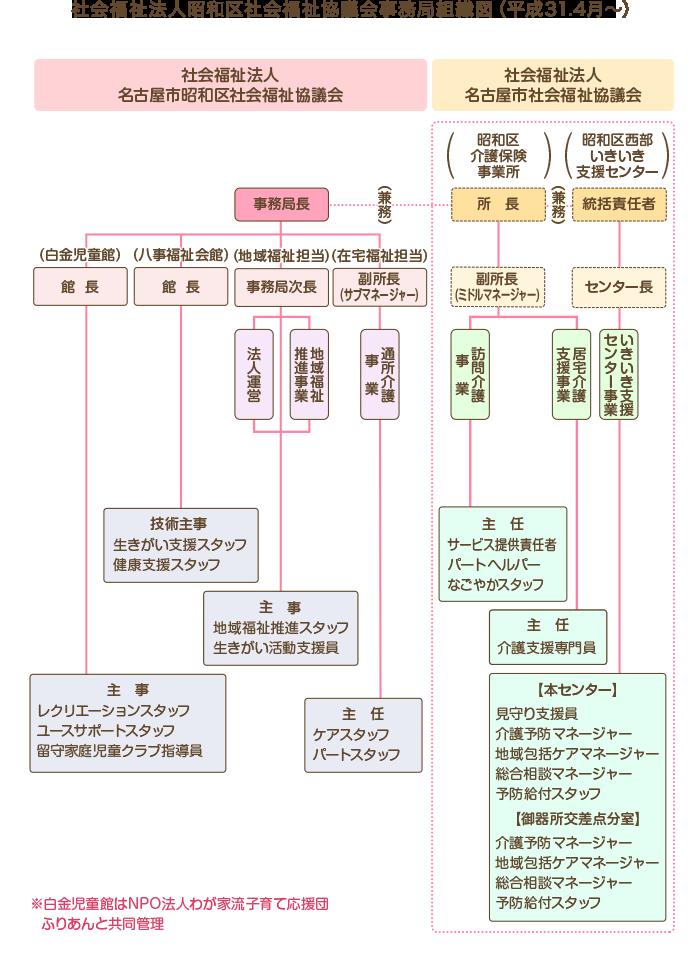 【平成31年度 事務局組織図】(H31.4.1)